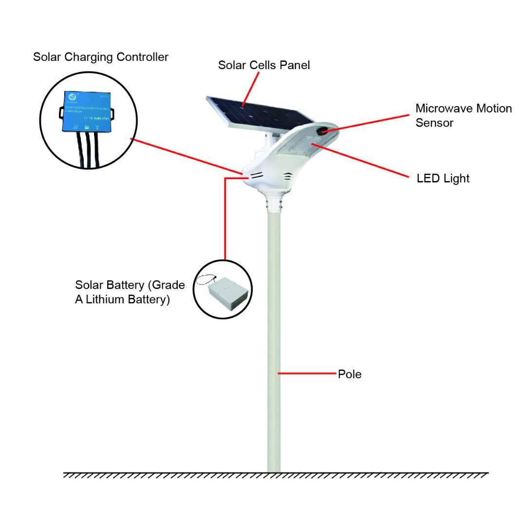 Gh Smart Solar Light Diagram Jpg